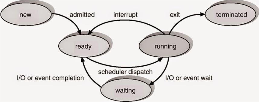 Manajemen proses menurut silberschatz diagram state terdiri dari 5 keadaan dan contoh dalam gambar di bawah berikut ccuart Image collections