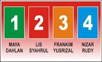 Hasil Quick Count Sementara Pemilihan Walikota Tanjungpinang