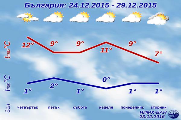 Седмична Прогноза за времето от 24 декември до 29 декември 2015