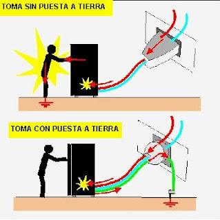 Normas de Seguridad Internacionales Instalaciones Eléctrica
