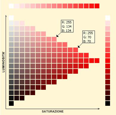 Controlla la saturazione cromatica - Scale di colore ...