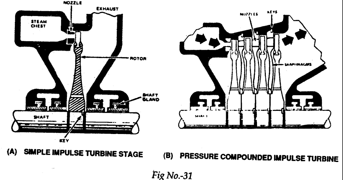 Main Turbine - Steam Turbine Theory | ALL ABOUT POWER PLANT