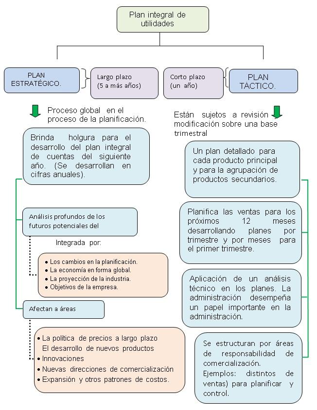 Comparación  de  los  planes  estratégicos  con  los  planes  tácticos de venta