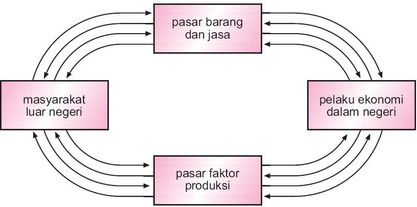 Perekonomian dua sektor tiga empat 1 2 3 sistem pengertian perekonomian empat sektor ccuart Images