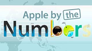Market cap of $520 billion makes Apple Inc. the world's largest corporation.