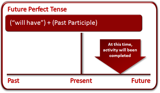 future past perfect tense Past perfect tense is used to express two types of actions which occurred or completed in the past it is usually used to express an action which occurred a long time ago in past it gives a sense of completion of an activity in past.