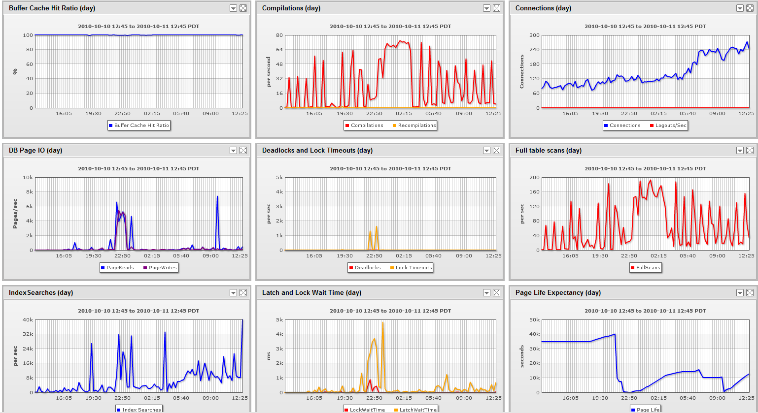 How Does Server Monitoring Service Save Your Business?