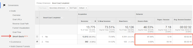 Smart Goals for Adwords report