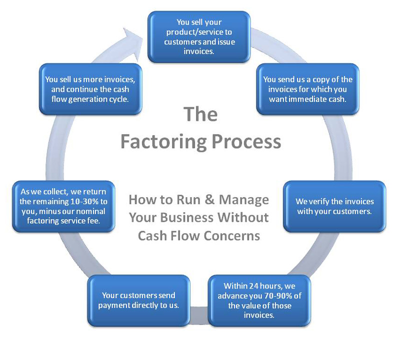 Factoring finance business factoring companies for Confidential invoice factoring