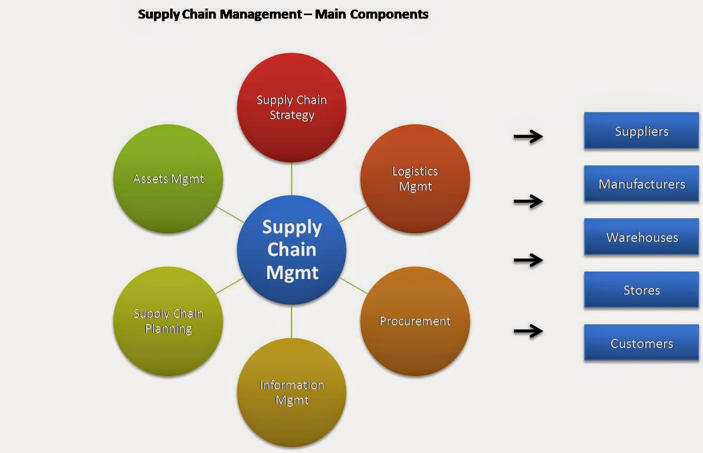 supply chain 2 essay A supply chain includes the manufacturer, wholesaler, distributor and retailer, and a supply chain management system organizes the tasks for each.