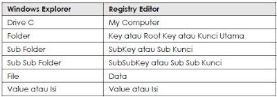 Memahami Struktur Registry
