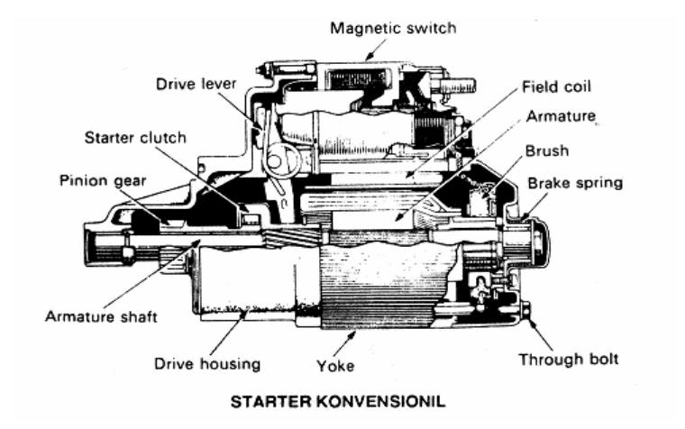 reduksi komponen komponen dari motor starter dan fungsinya yoke