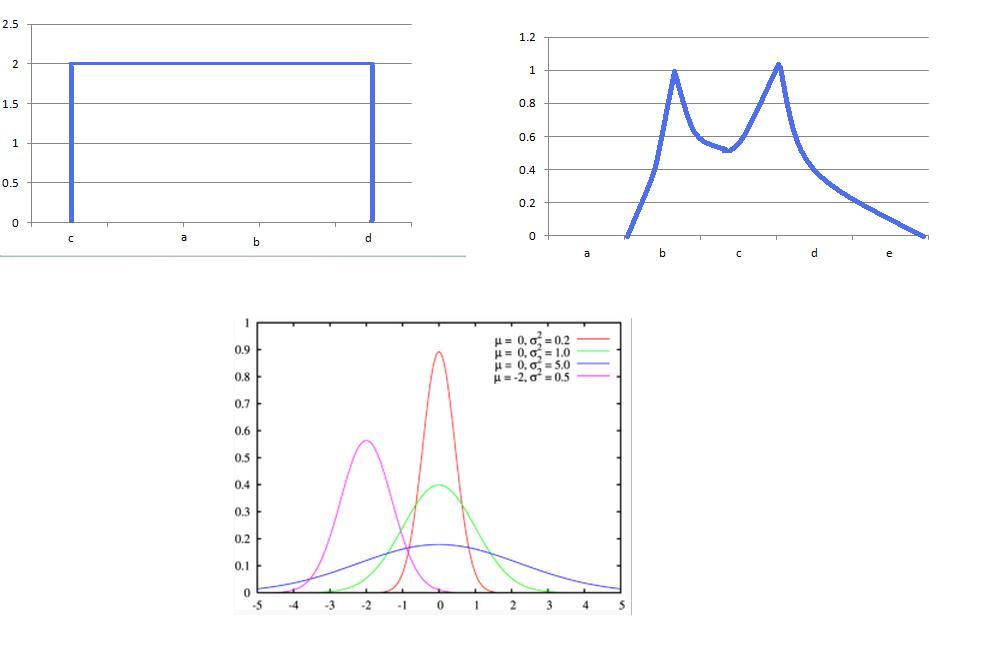 Apuntes matemáticos: La distribución normal