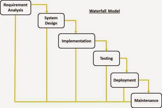 Human computer interaction siklus hidup pengembangan perangkat lunak akan tetapi roger s pressman memecah model ini menjadi 6 tahapan meskipun secara garis besar sama dengan tahapan tahapan model waterfall pada umumnya ccuart Choice Image