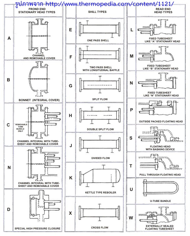 shell and tube heat exchanger research paper International journal of engineering development and research (wwwijedrorg) 296 twisted tube type shell and tube heat exchanger (ttsthe) combats nearly all performance drawbacks in tube heat exchanger over conventional heat exchanger are studied in this paper on the basis of economics, performance.