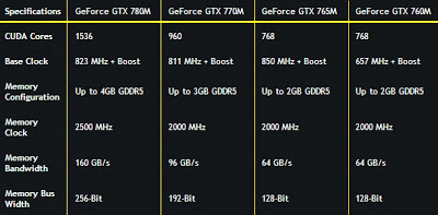 NVIDIA Merilis GeForce GTX 700M Series Untuk Notebook Gaming