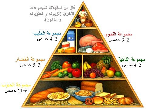 احسن دكتور تغذية الكويت احسن