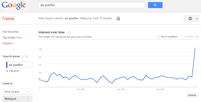 Air purifier search trend in Malaysia