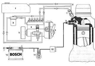 Penyaluran Bahan Bakar Dengan Injection Pump Tipe In Line
