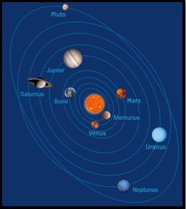 Geografi Lingkungan Anggota Tata Surya