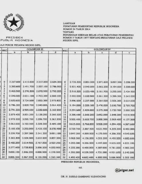 Tabel kenaikan gaji PNS terbaru