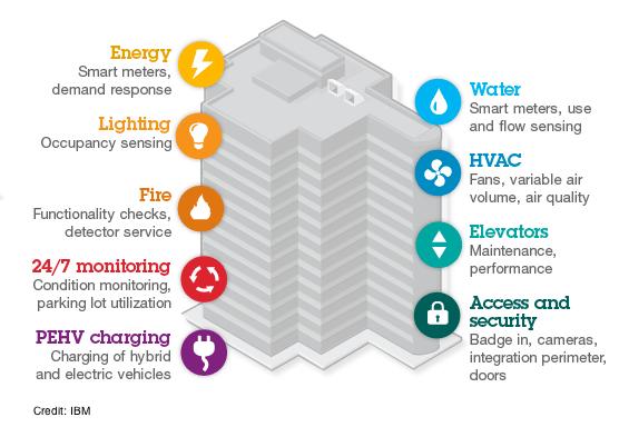 Pengertian Smart Building adalah