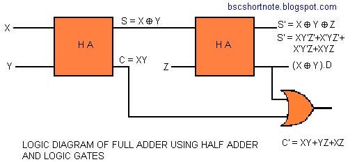 LOGIC DIAGRAM OF FULL ADDER USING HALF ADDERS AND LOGIC GATES