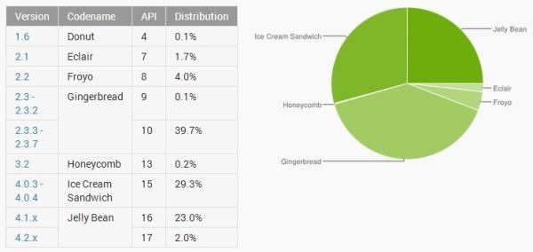 Gingerbread ainda é a versão mais utilizada do Android