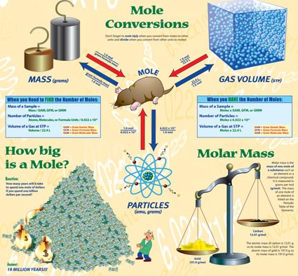 EduMission: Chemistry Form 4: Chapter 3 - The Mole
