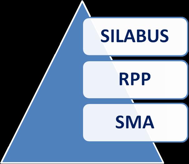 Download Rpp Sma Ma Kelas X Amp Xi K13 Info Online