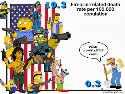 Gun Related Death Rate United States vs United Kingdon us uk