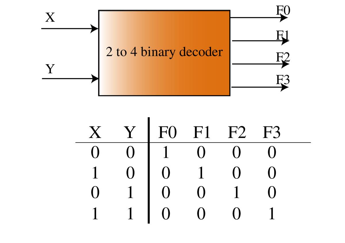 Cipta karya rangkaian logika sekuensial dan kombinasional blok diagram decoder ccuart Gallery