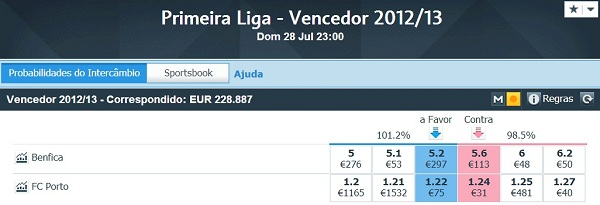 odds vencedor do campeonato