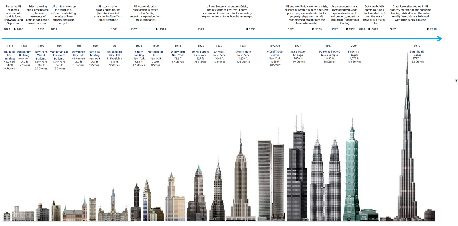 world's tallest skyscrapers details