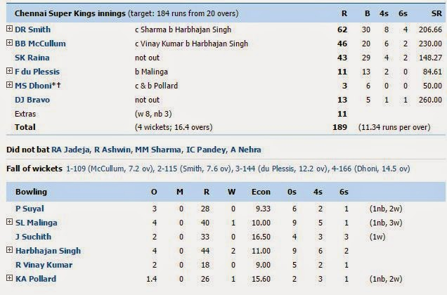 Ipl 2015 dwayne smith and mccullum innings vs mi for Rtu time table 4 th sem 2015