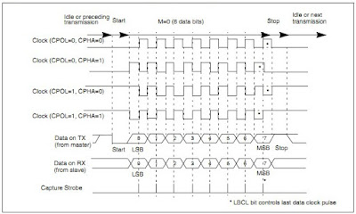 Contoh time frame clock komuniasi USART - komunikasi serial rs232