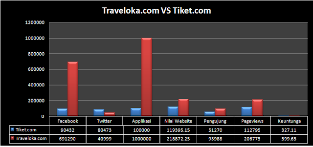 Persaingan antara traveloka.com vs tiket.com