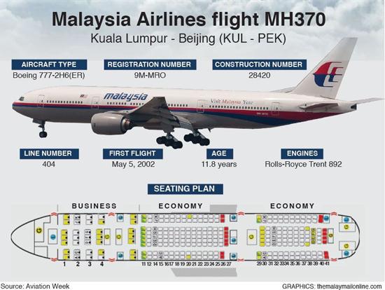 Fakta mengenai pesawat MH370 Boeing 777-200
