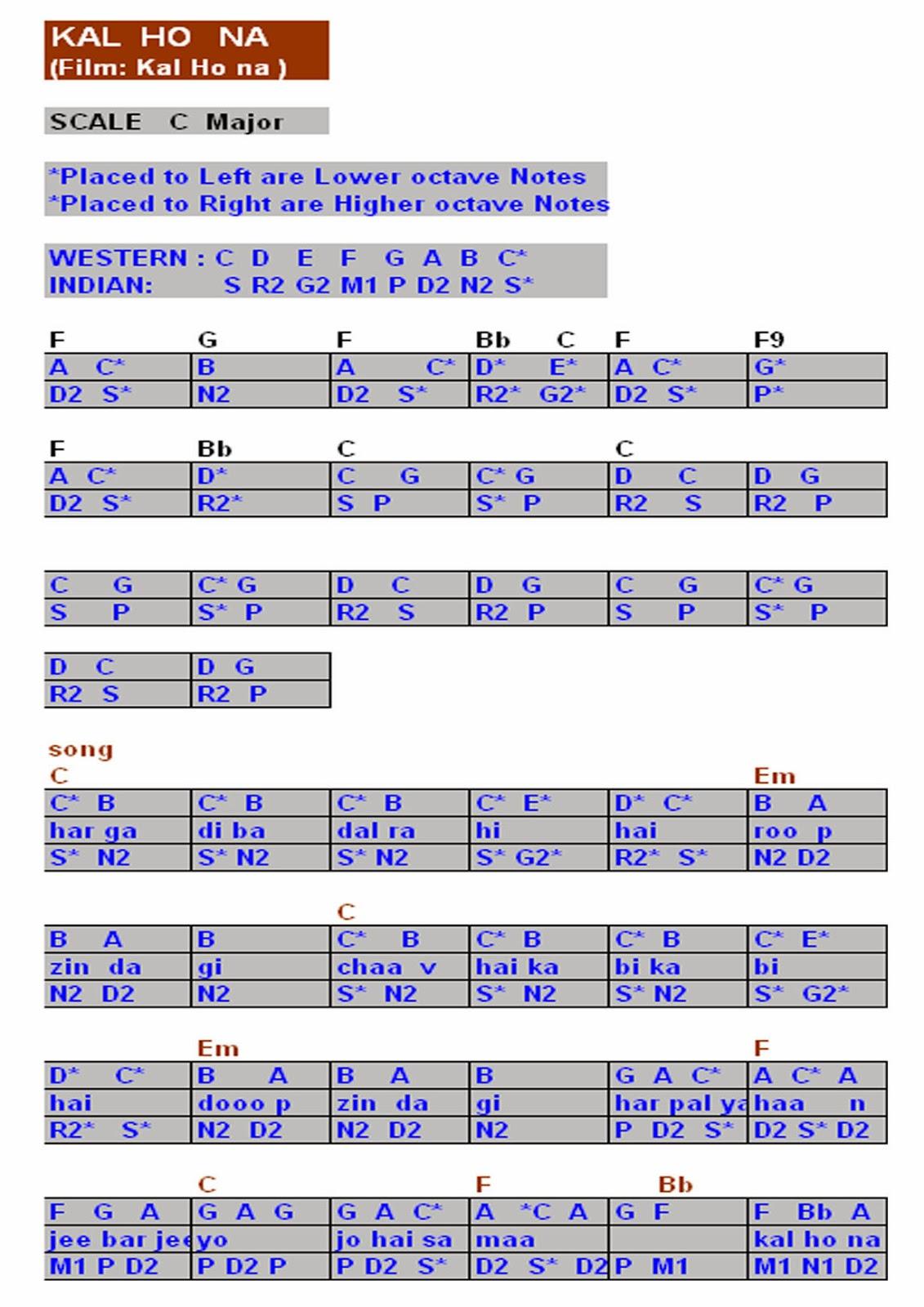 Raj balan s piano keyboard notes for hindi songs page 3 hexwebz Images