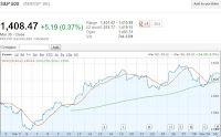 1 month spx chart bullish