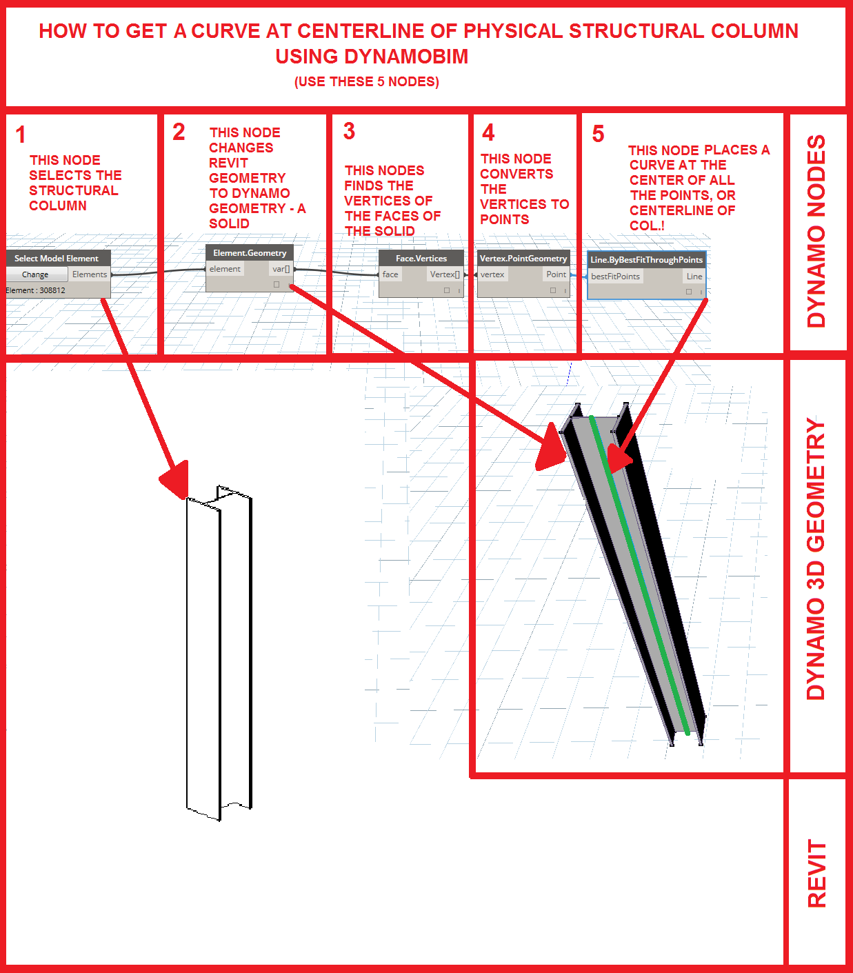 How to Get a Centerline of a Structural Column Using DynamoBIM