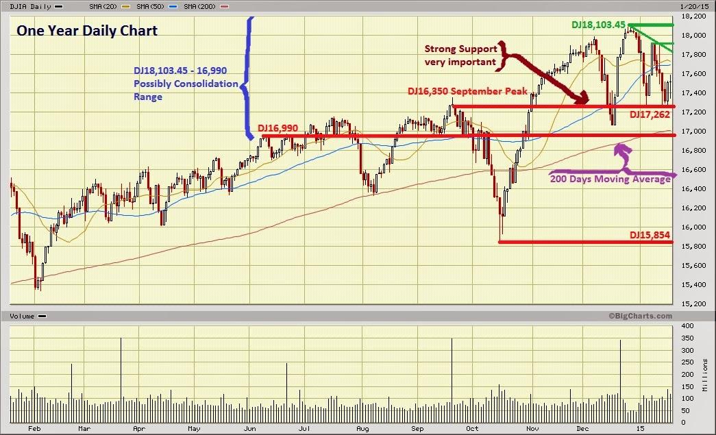 Dow Jones Marketwatch: enero 2015