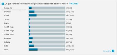 encuesta elecciones river plate