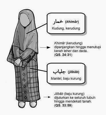 Cara berpakaian dalam islam