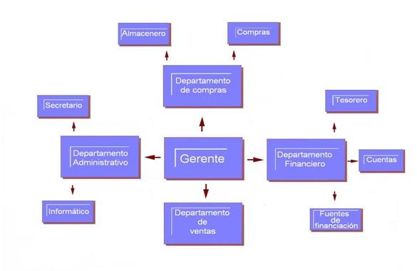 Eashop organigrama for Compra de departamentos