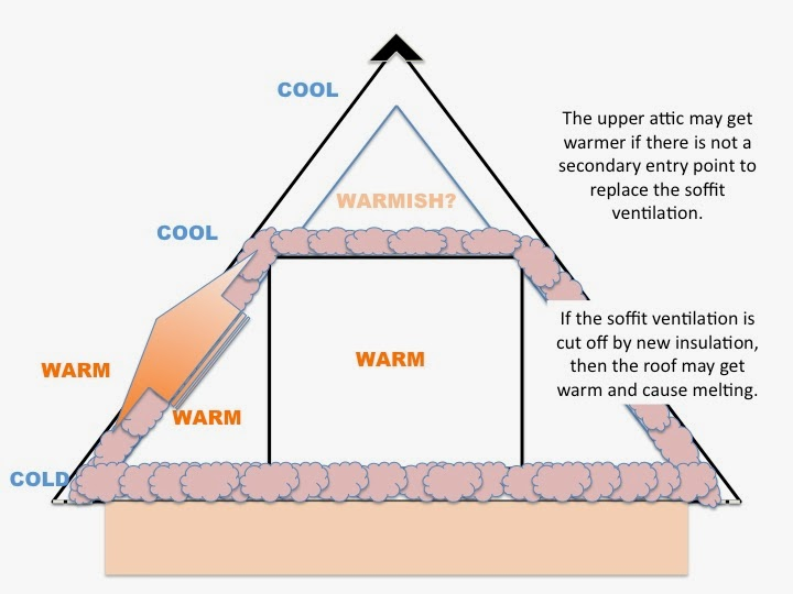 Cozy Home Knee Walls Are DIFFICULT To Insulate Properly