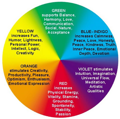 Each Color Of An Aura Holds A Different Meaning Based On The Seven Chakras Within Body Miraculously For Small Price 15 You Can Acquire