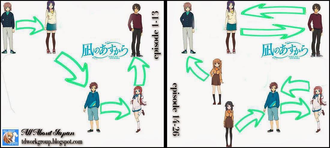 Nagi no Asukara Love Story