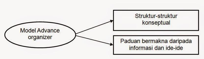 Model Ceramah Berkadar Tinggi (Advance Organizer Model)