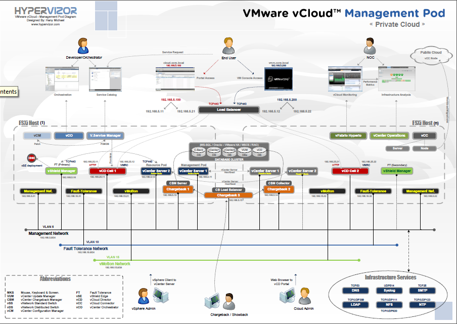 virtualization the future  vmware vcloud management pod   private    note  a pdf version of this diagram has also been attached to this article